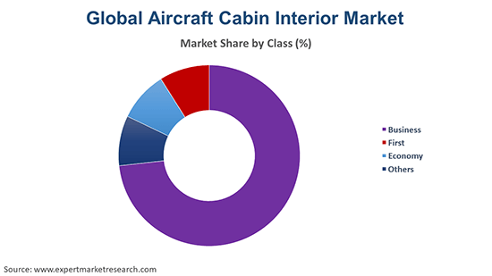 Global Aircraft Cabin Interior Market By Class