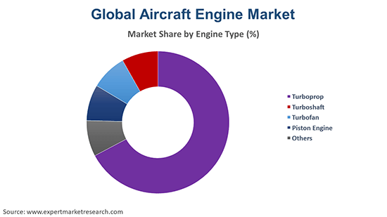 Global Aircraft Engine Market By Engine Type