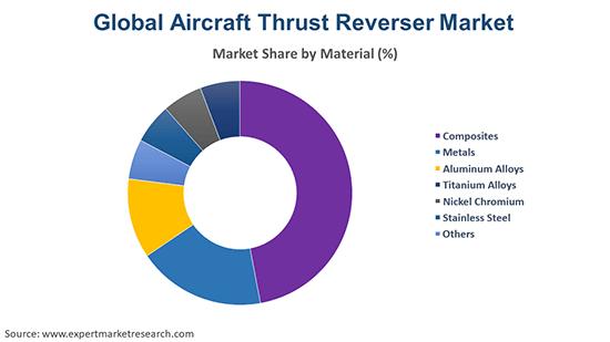 Global Aircraft Thrust Reverser Market By Materials