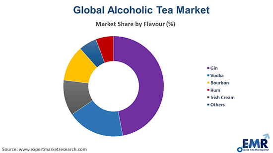 Alcoholic Tea Market by flavour