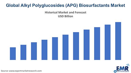 Global Alkyl Polyglucosides (APG) Biosurfactants Market