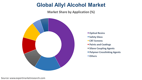 Global Allyl Alcohol Market By Application