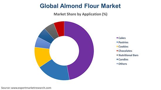 Global Almond Flour Market By Application