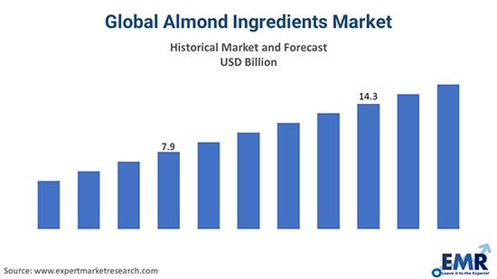 Global Almond Ingredients Market