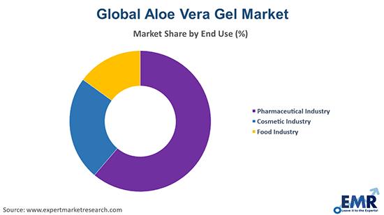 Aloe Vera Gel Market by End Use