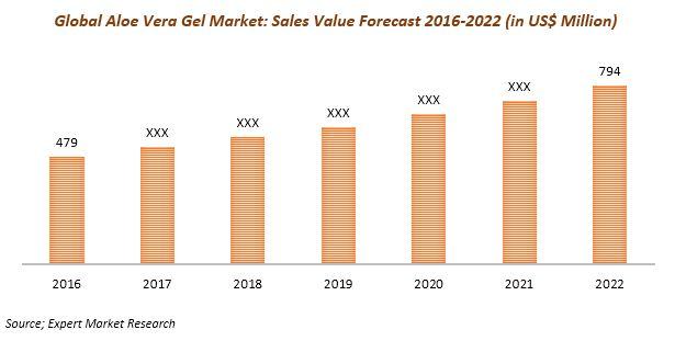 global aloe vera gel market