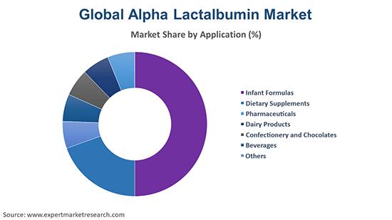 Global Alpha Lactalbumin Market By Application