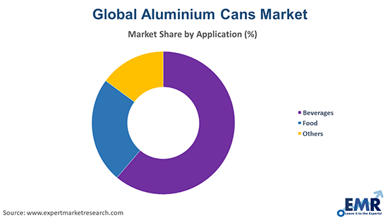 Aluminium Cans Market by Application