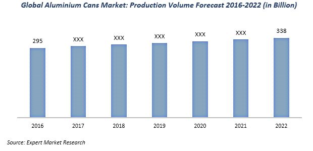 global aluminium cans market
