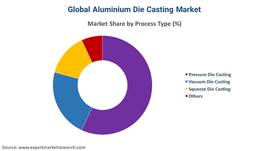 Global Aluminium Die Casting Market By Process Type
