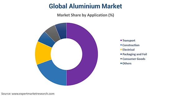 Global Aluminium Market by application