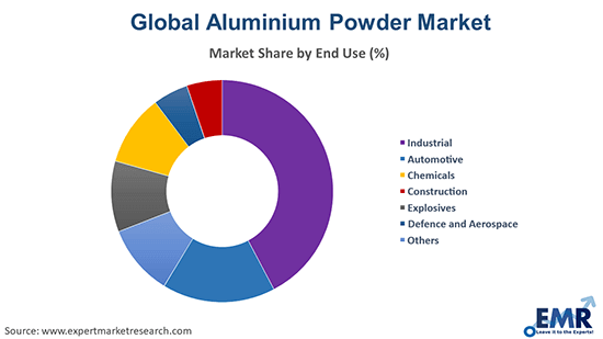 Aluminium Powder Market by End Use