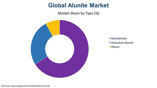 Global Alunite Market By Type