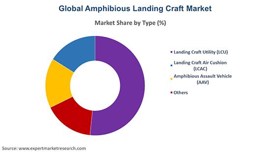Global Amphibious Landing Craft Market By Type