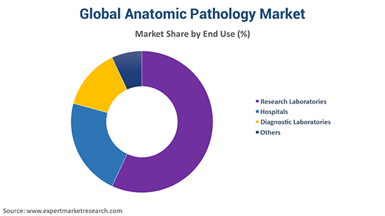 Global Anatomic Pathology Market by end use