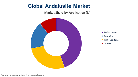 Global Andalusite Market By Application