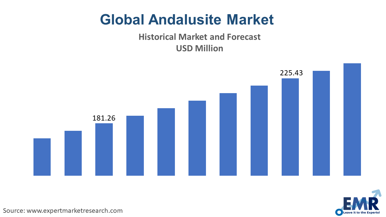 Global Andalusite Market