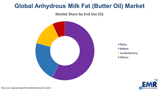 Anhydrous Milk Fat (Butter Oil) Market by End Use