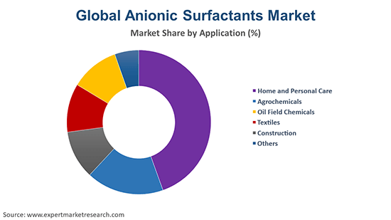 Global Anionic Surfactants Market By Application