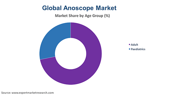 Global Anoscope Market  By Age Group