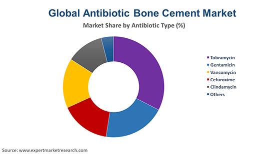 Global Antibiotic Bone Cement Market By Antibiotic Type