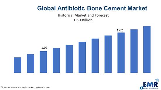 Global Antibiotic Bone Cement Market