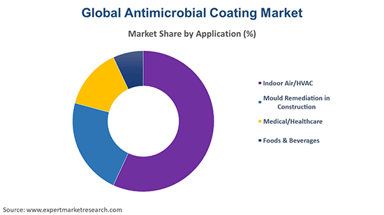 Global Antimicrobial Coating Market by Application