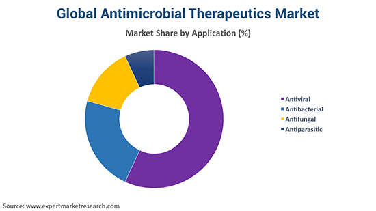 Global Antimicrobial Therapeutics Market By Application