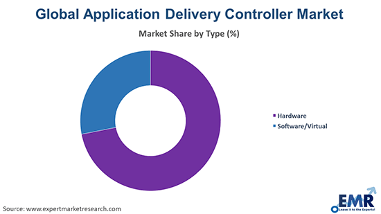 Application Delivery Controller Market by Type