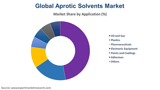 Global Aprotic Solvents Market By application