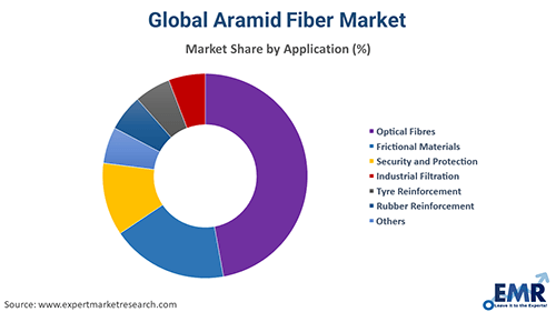 Global Aramid Fibre Market By Application