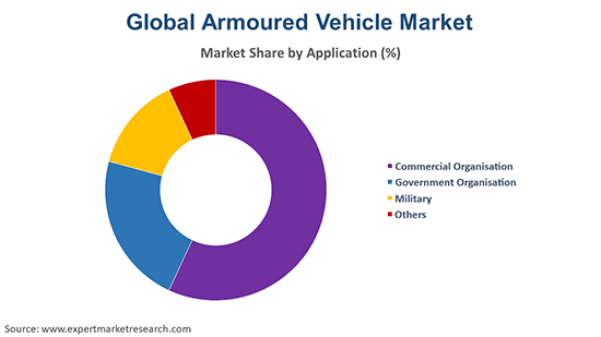 Global Armoured Vehicle Market By Application