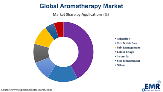 Aromatherapy Market by Application