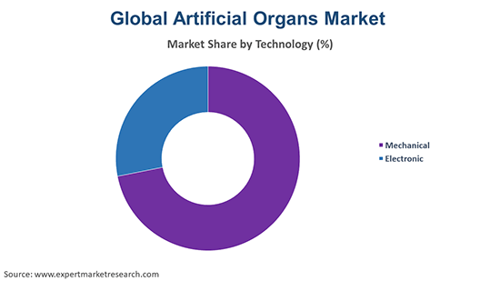 Global Artificial Organs Market By Technology
