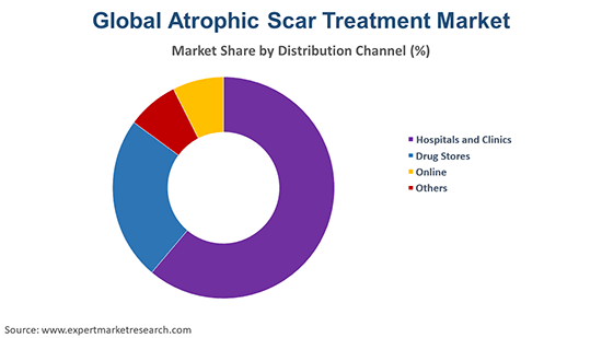 Global Atrophic Scar Treatment Market By Distribution Channel