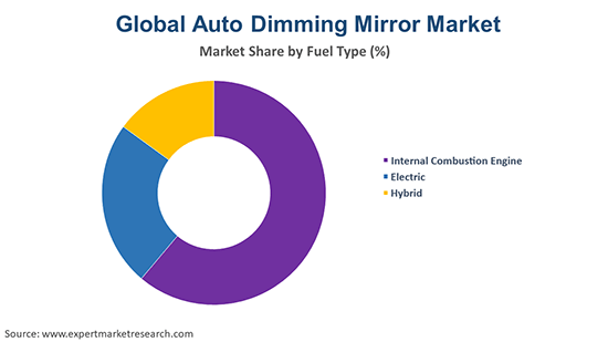 Global Auto Dimming Mirror Market By Fuel Type
