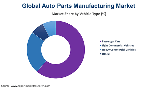 Global Auto Parts Manufacturing Market By Vehicle Type