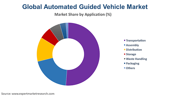 Global Automated Guided Vehicle Market By Application