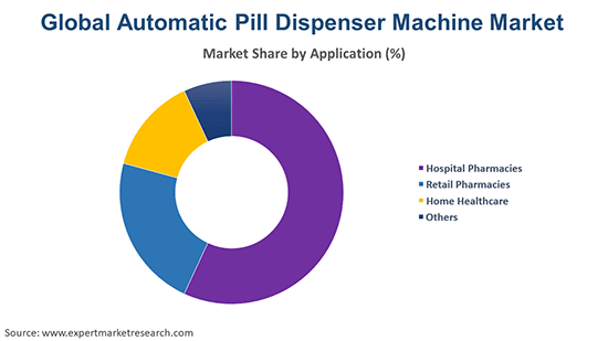 Global Automatic Pill Dispenser Machine Market By Application