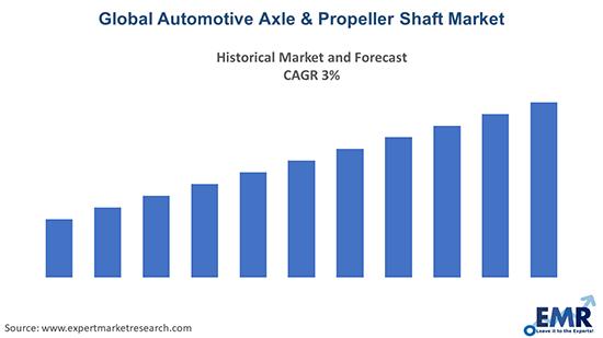 Global Automotive Axle & Propeller Shaft Market