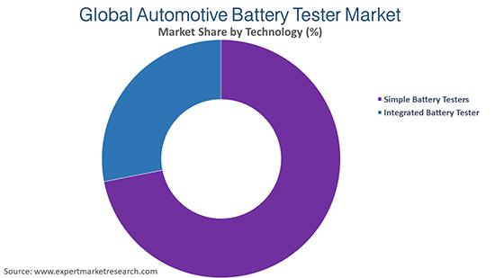 Global Automotive Battery Tester Market By Technology