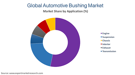 Global Automotive Bushing Market By Application