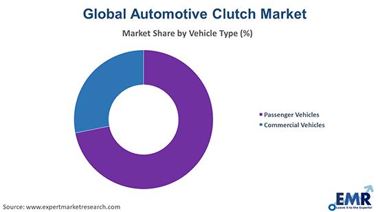 Automotive Clutch Market by Vehical Type