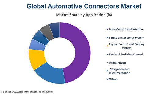 Global Automotive Connectors Market By Application