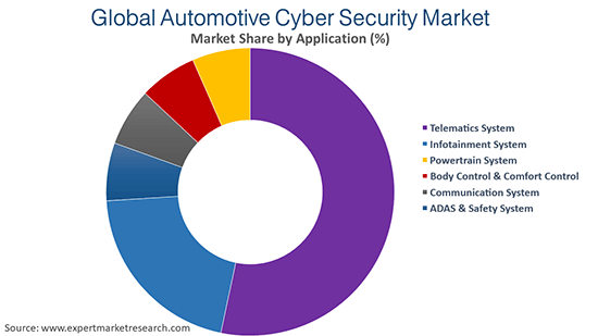 Global Automotive Cyber Security Market By Application