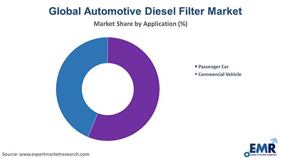 Global Automotive Diesel Filter Market By Application