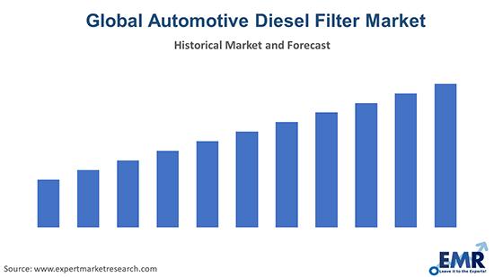Global Automotive Diesel Filter Market
