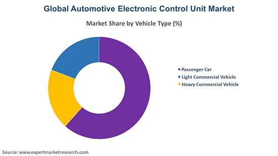 Global Automotive Electronic Control Unit Market By Vehicle Type