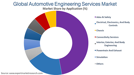 Global Automotive Engineering Services Market By Application