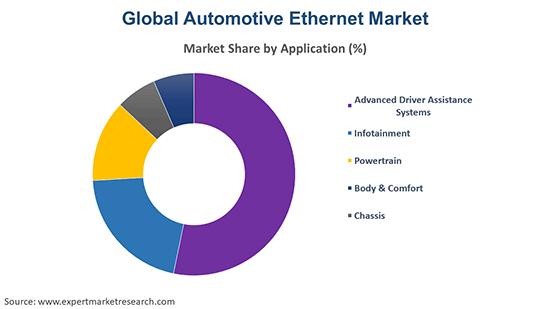 Global Automotive Ethernet Market by Application
